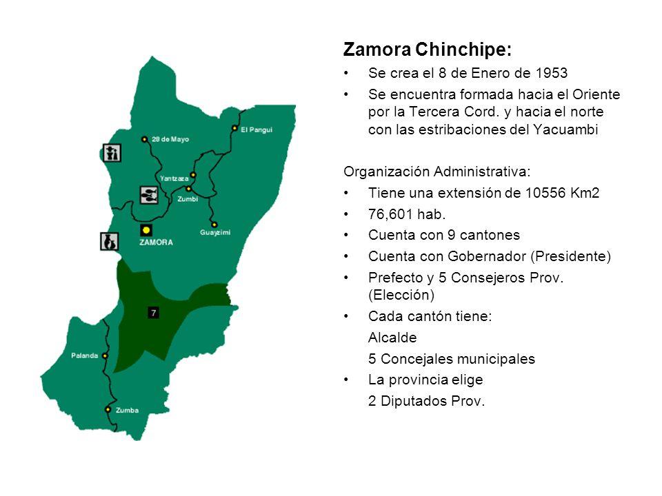 Zamora Chinchipe: Se crea el 8 de Enero de 1953