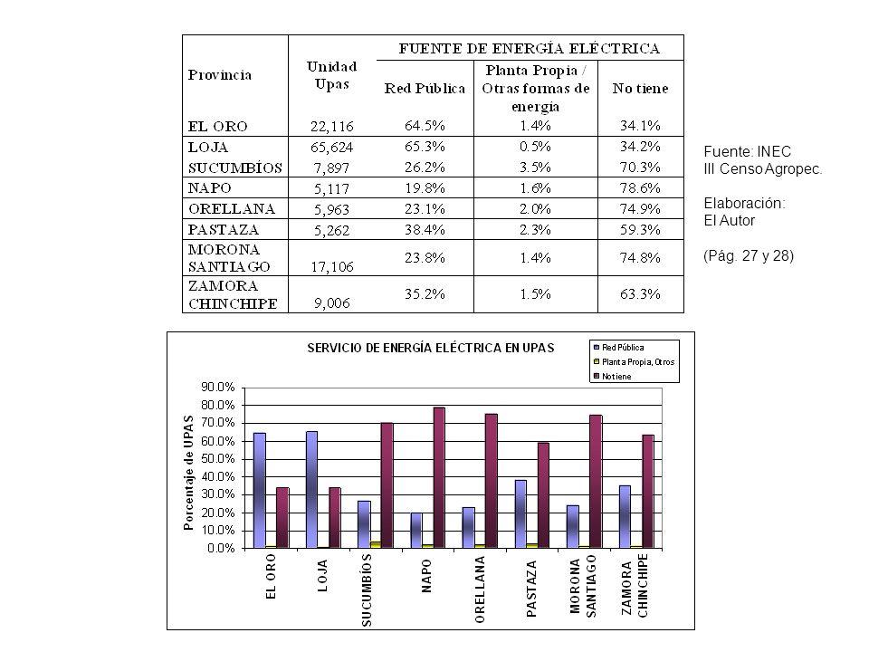 Fuente: INEC III Censo Agropec. Elaboración: El Autor (Pág. 27 y 28)