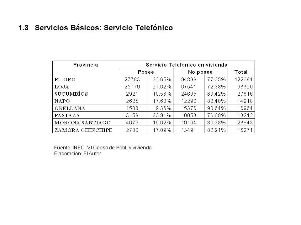 1.3 Servicios Básicos: Servicio Telefónico