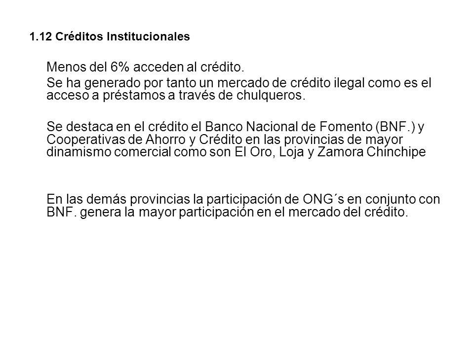 1.12 Créditos Institucionales