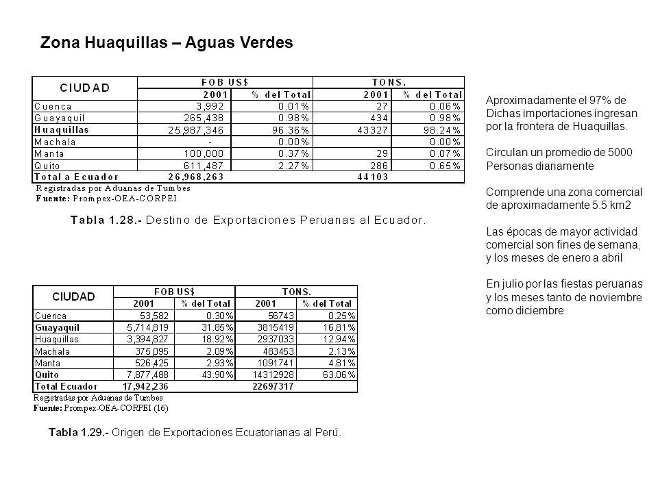 Zona Huaquillas – Aguas Verdes