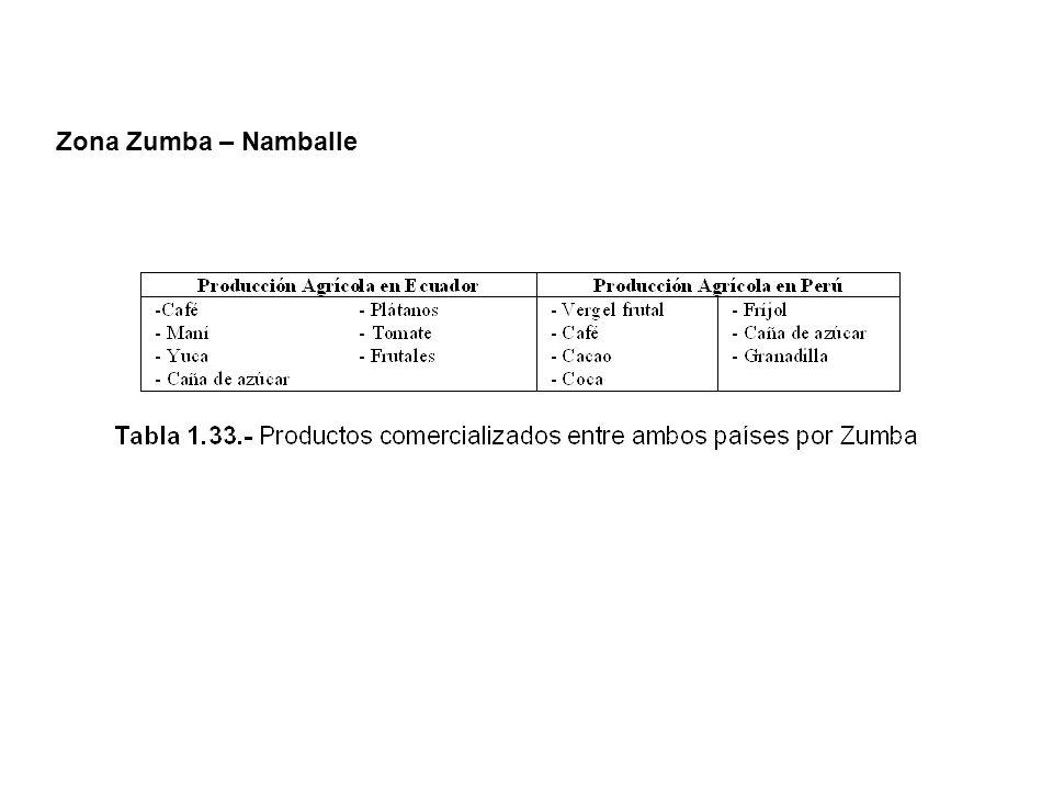 Zona Zumba – Namballe
