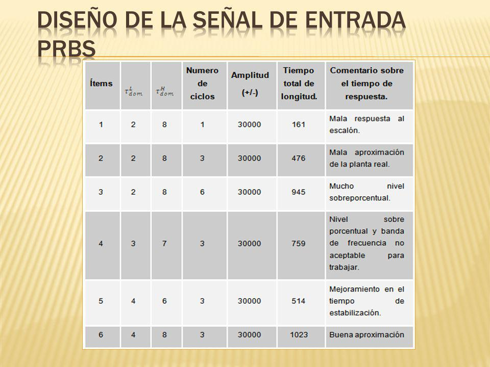 DISEÑO DE LA SEÑAL DE ENTRADA PRBS