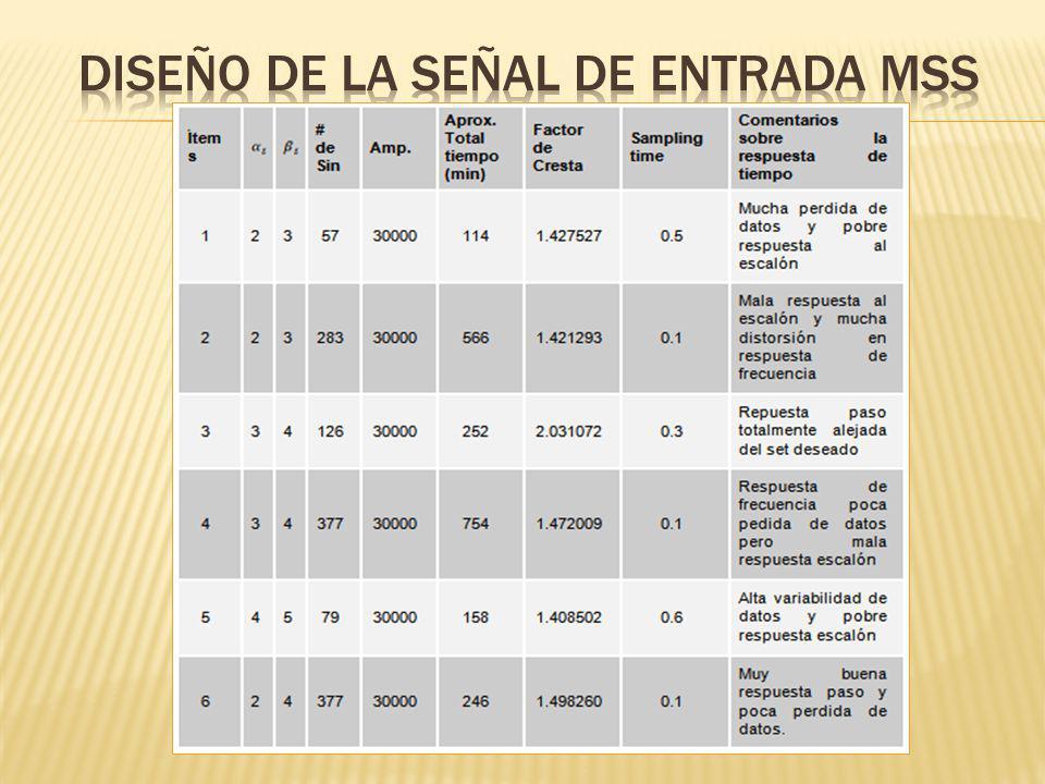 DISEÑO DE LA SEÑAL DE ENTRADA MSS