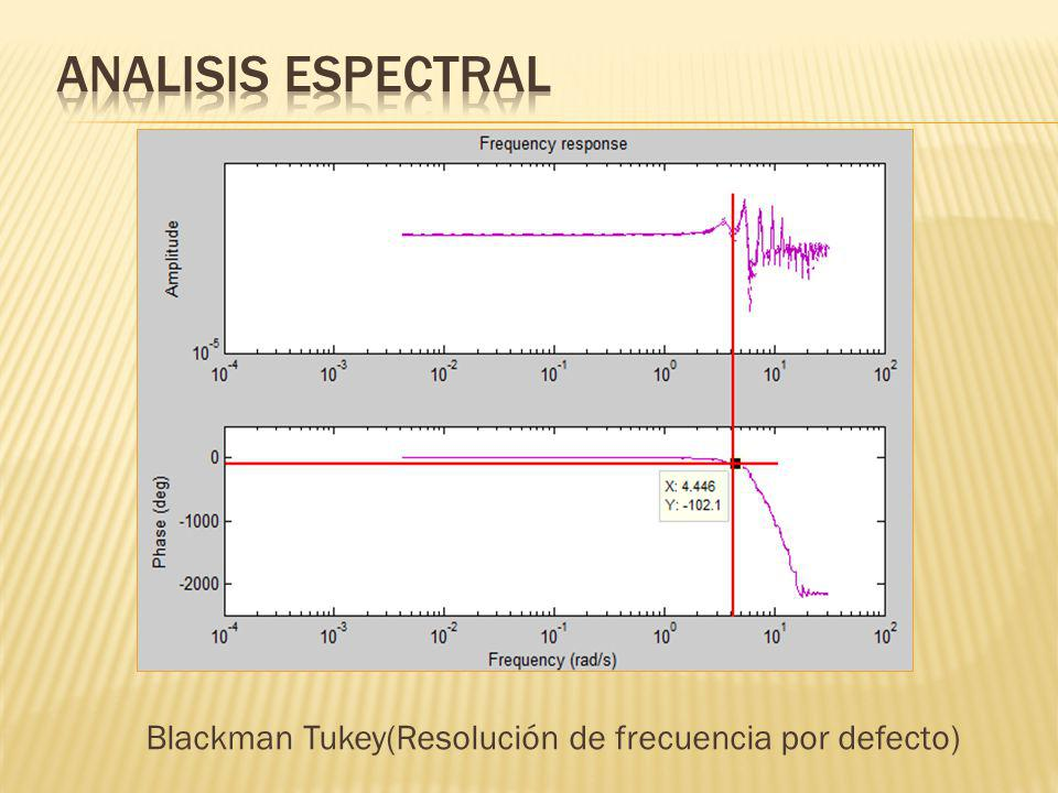 ANALISIS ESPECTRAL Blackman Tukey(Resolución de frecuencia por defecto)