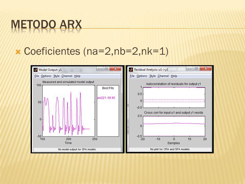 METODO ARX Coeficientes (na=2,nb=2,nk=1)