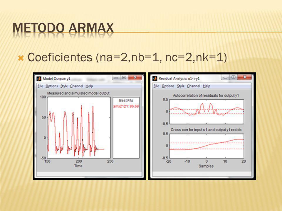 METODO ARMAX Coeficientes (na=2,nb=1, nc=2,nk=1)