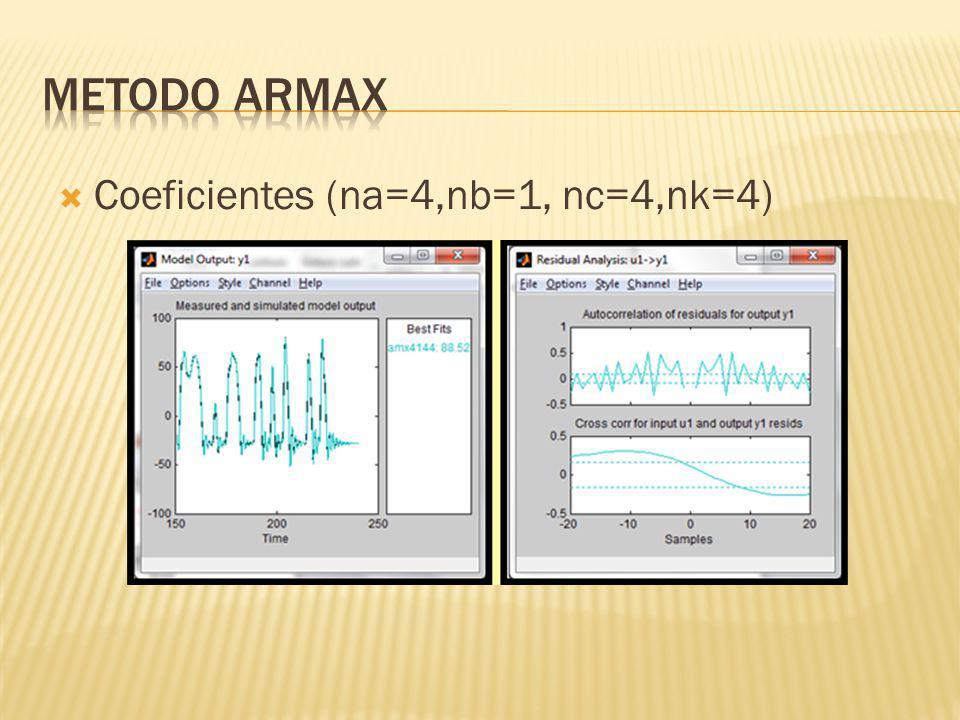 METODO ARMAX Coeficientes (na=4,nb=1, nc=4,nk=4)