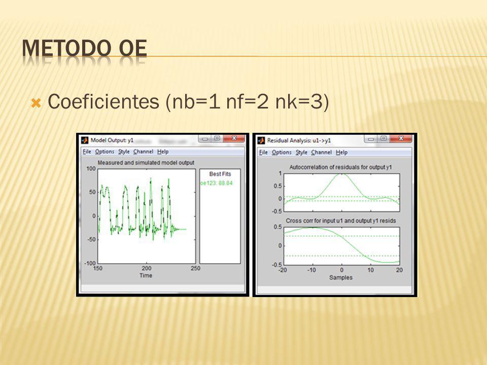 METODO OE Coeficientes (nb=1 nf=2 nk=3)