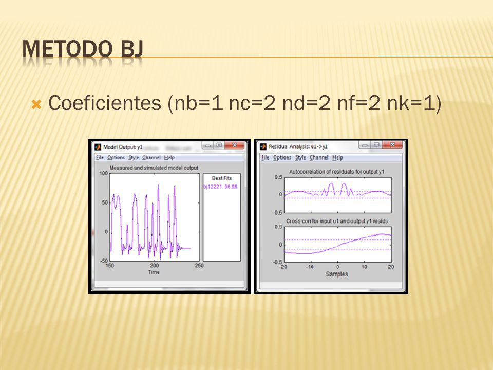 METODO BJ Coeficientes (nb=1 nc=2 nd=2 nf=2 nk=1)