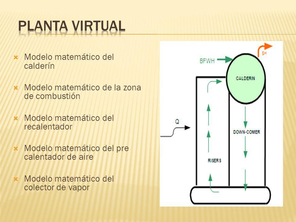 Planta Virtual Modelo matemático del calderín