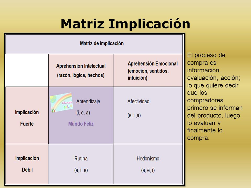 Matriz Implicación