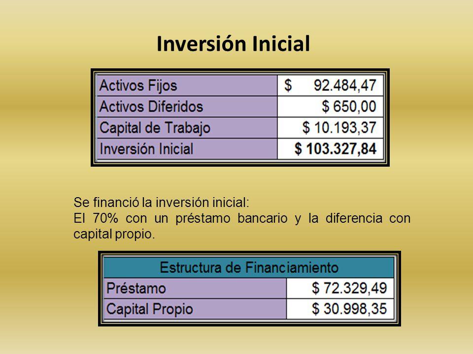 Inversión Inicial Se financió la inversión inicial: