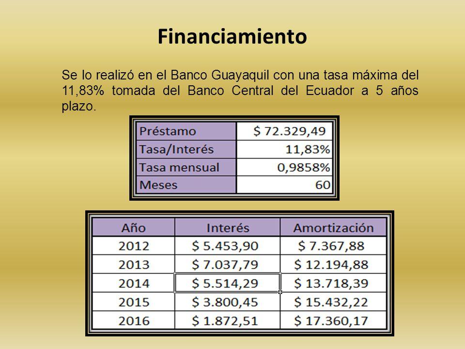 Financiamiento Se lo realizó en el Banco Guayaquil con una tasa máxima del 11,83% tomada del Banco Central del Ecuador a 5 años plazo.