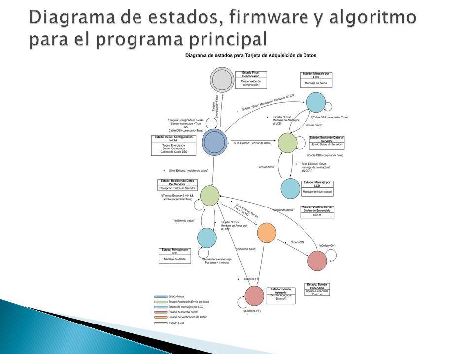 Diagrama de estados, firmware y algoritmo para el programa principal