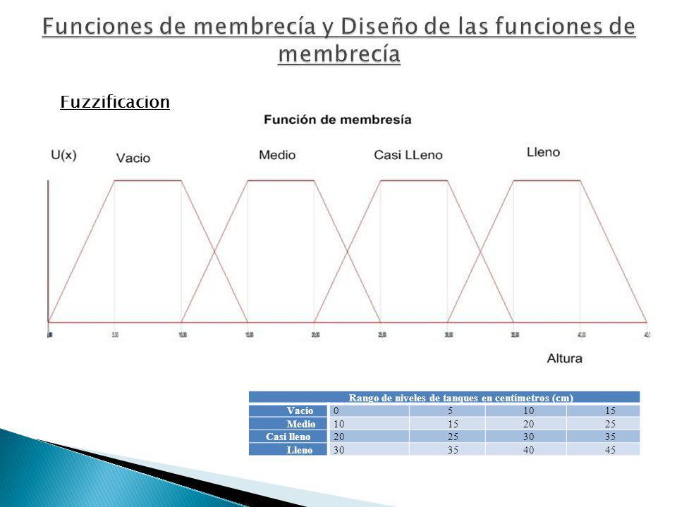 Funciones de membrecía y Diseño de las funciones de membrecía