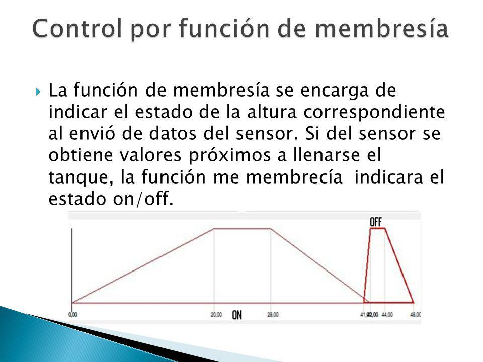 Control por función de membresía