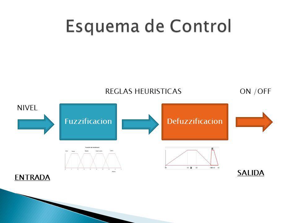 Esquema de Control REGLAS HEURISTICAS ON /OFF NIVEL Fuzzificacion
