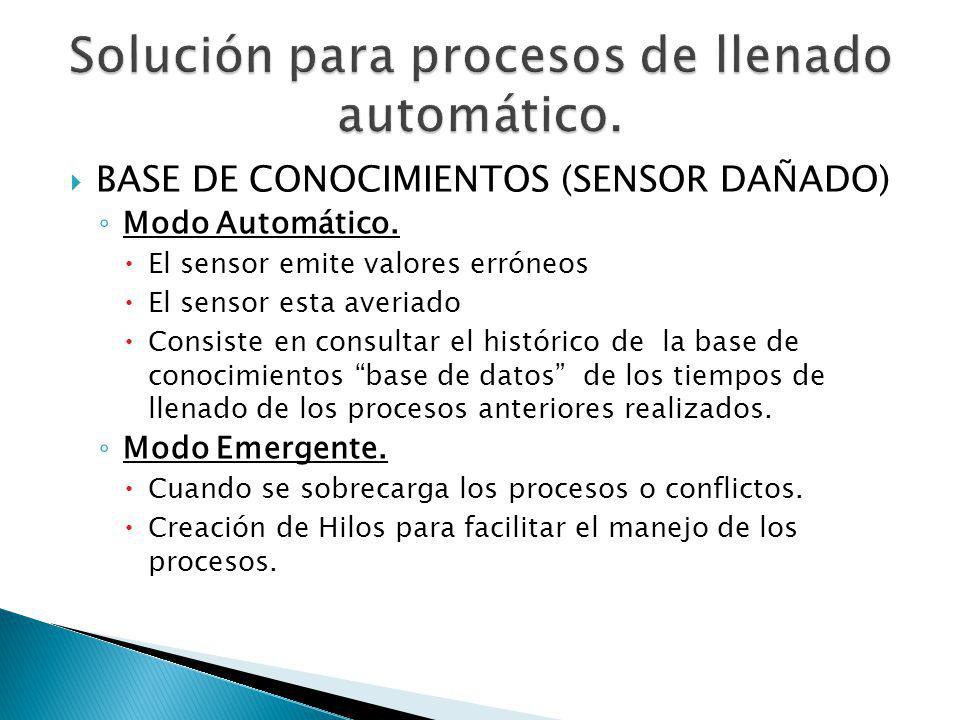 Solución para procesos de llenado automático.
