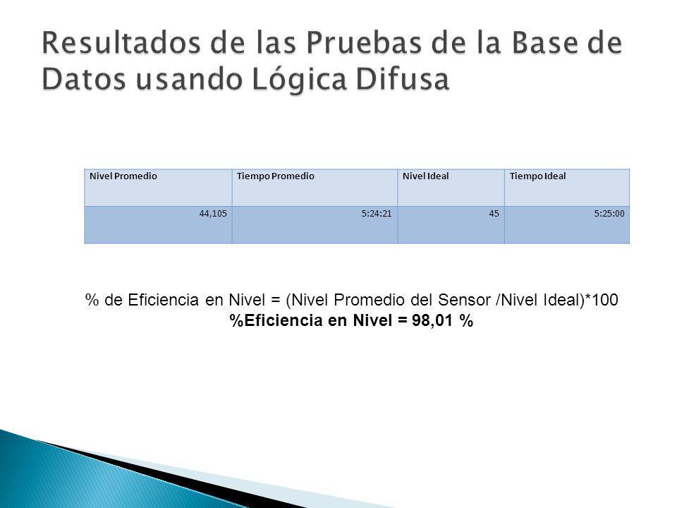 Resultados de las Pruebas de la Base de Datos usando Lógica Difusa