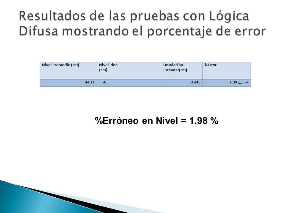 Resultados de las pruebas con Lógica Difusa mostrando el porcentaje de error