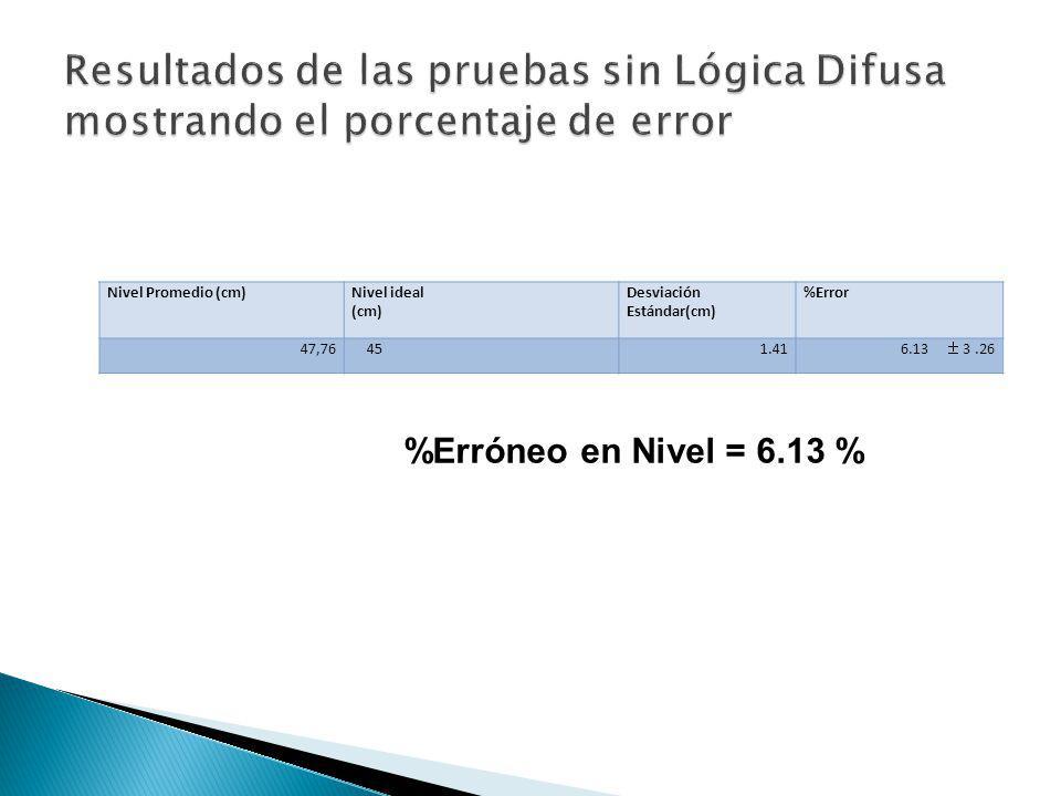 Resultados de las pruebas sin Lógica Difusa mostrando el porcentaje de error