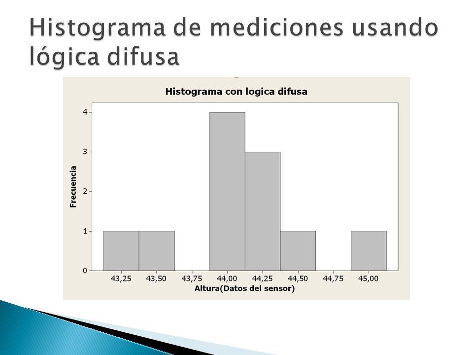 Histograma de mediciones usando lógica difusa