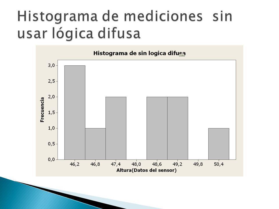 Histograma de mediciones sin usar lógica difusa