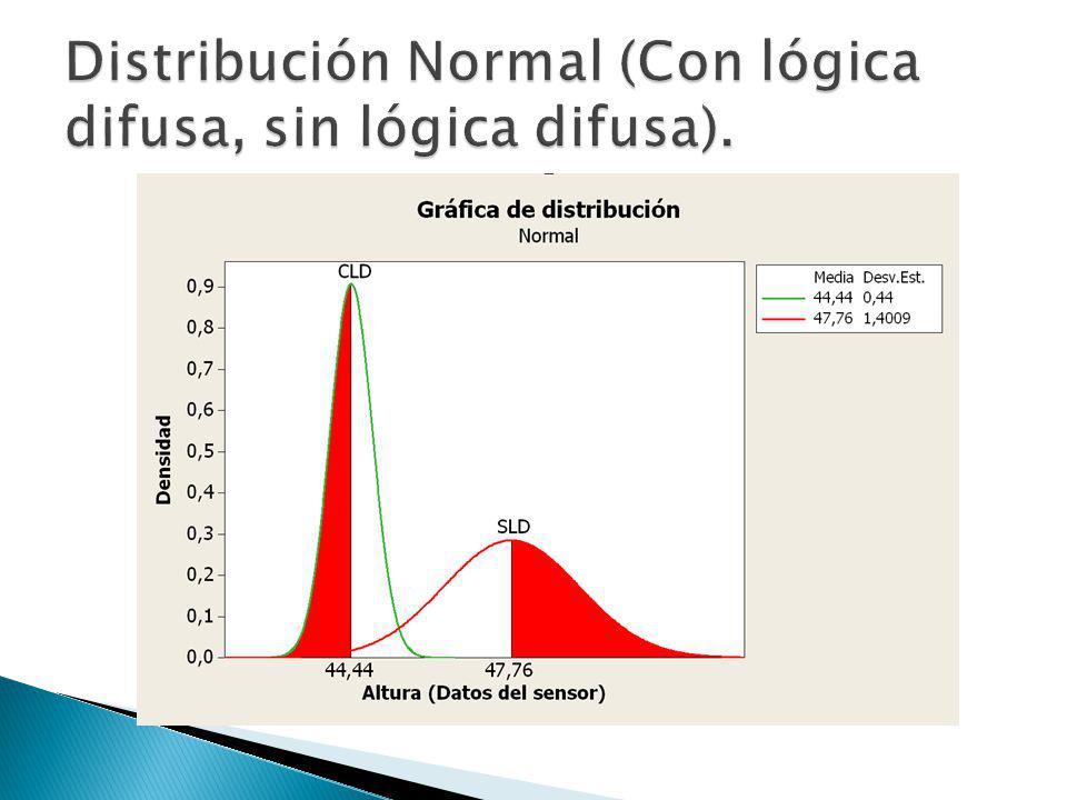 Distribución Normal (Con lógica difusa, sin lógica difusa).