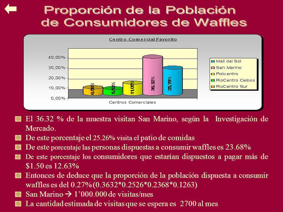 Proporción de la Población de Consumidores de Waffles