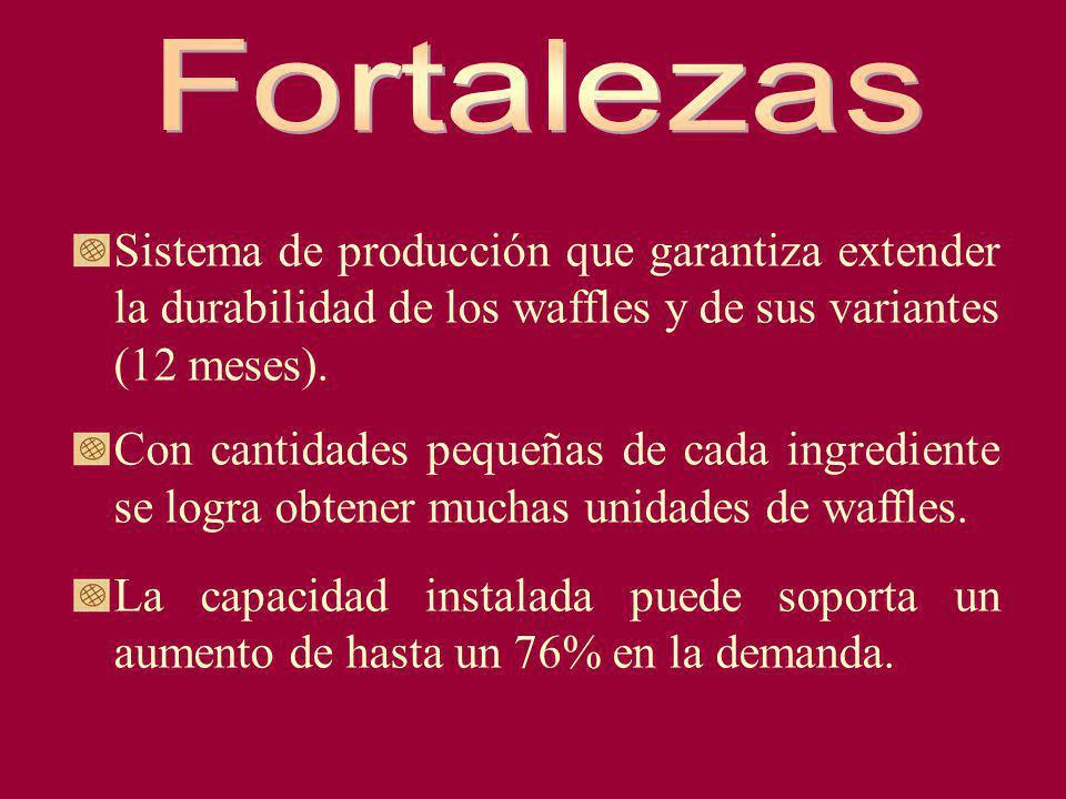 Fortalezas Sistema de producción que garantiza extender la durabilidad de los waffles y de sus variantes (12 meses).
