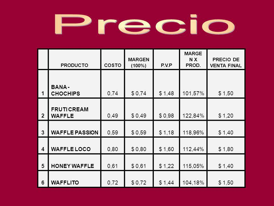 Precio 1 BANA - CHOCHIPS 0,74 $ 0,74 $ 1,48 101,57% $ 1,50 2