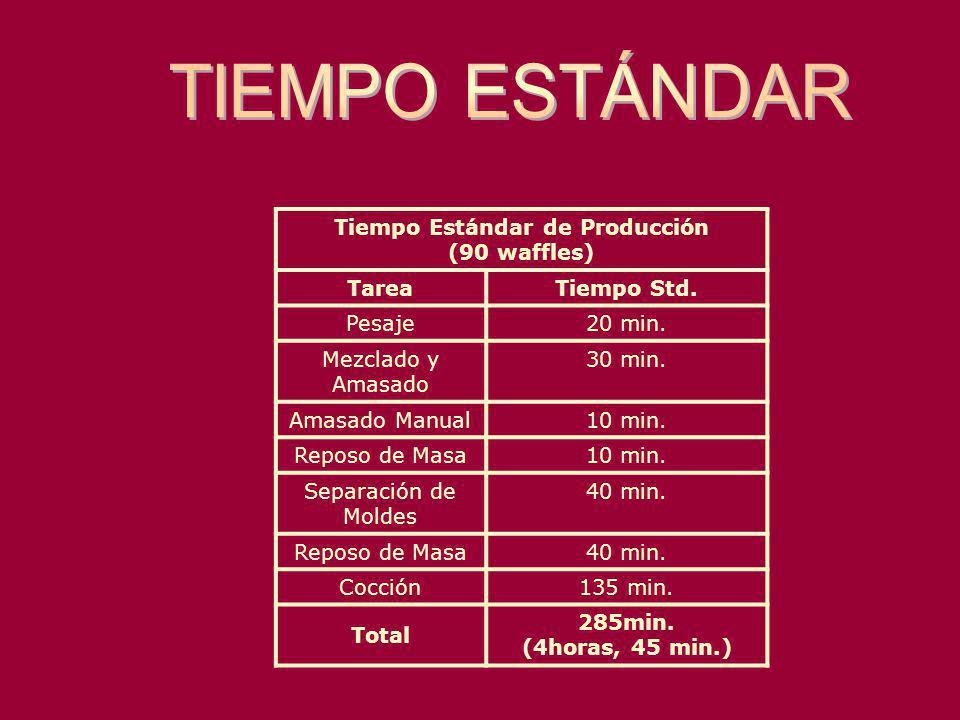 Tiempo Estándar de Producción (90 waffles)