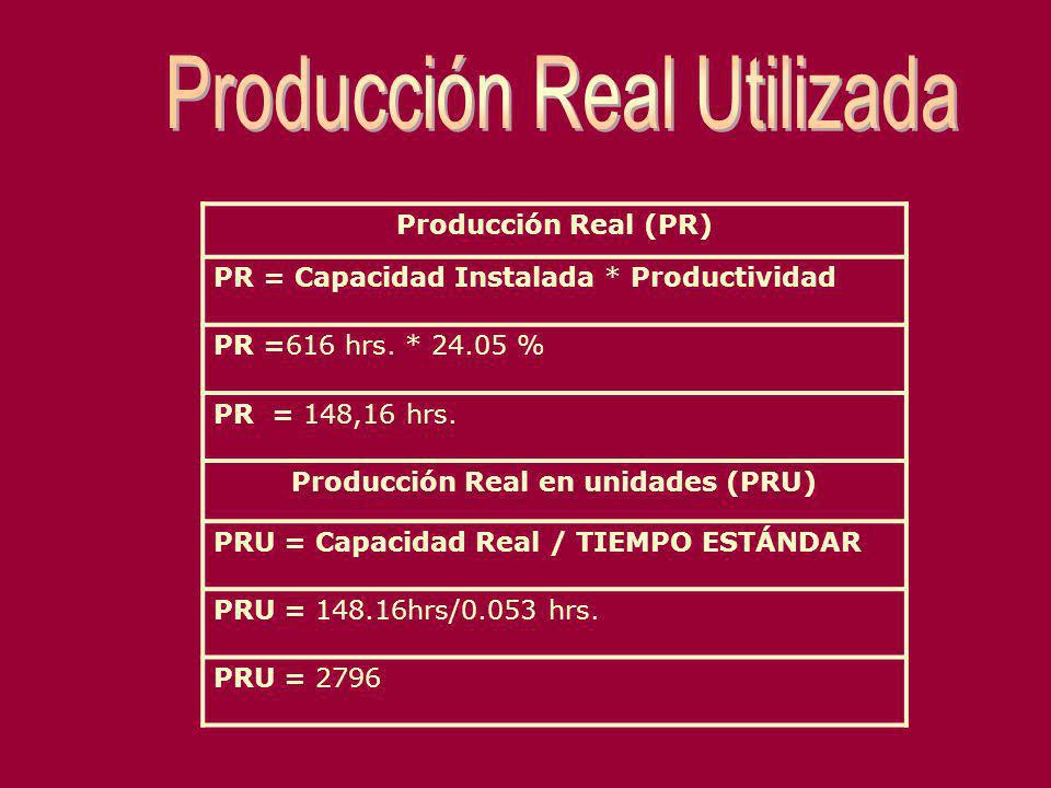 Producción Real en unidades (PRU)