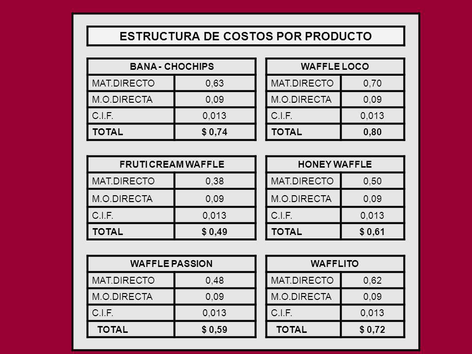 ESTRUCTURA DE COSTOS POR PRODUCTO
