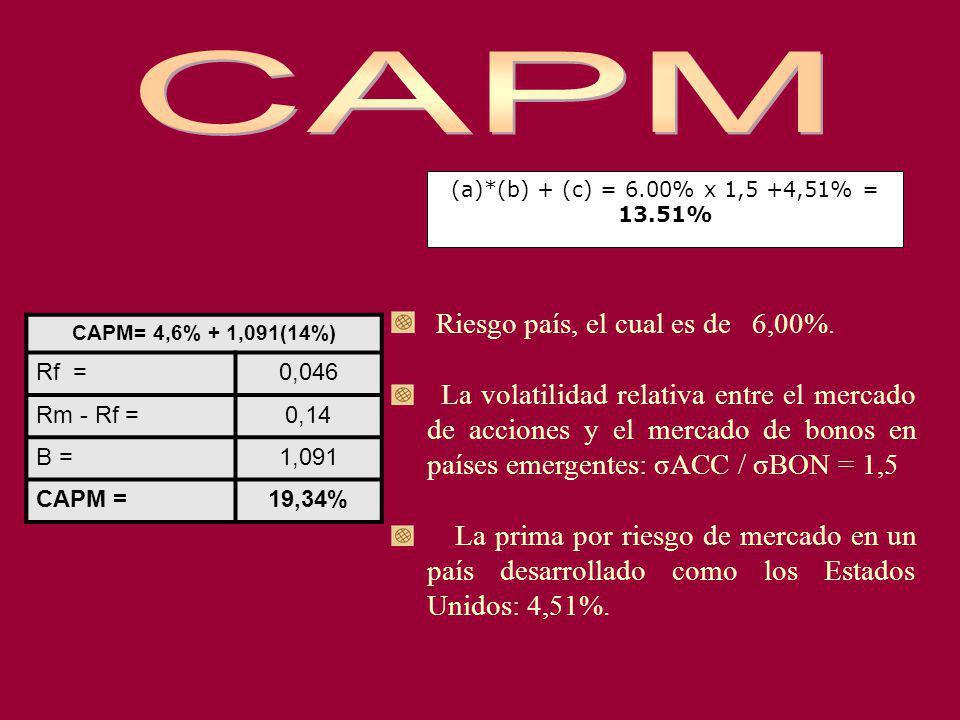 CAPM Riesgo país, el cual es de 6,00%.