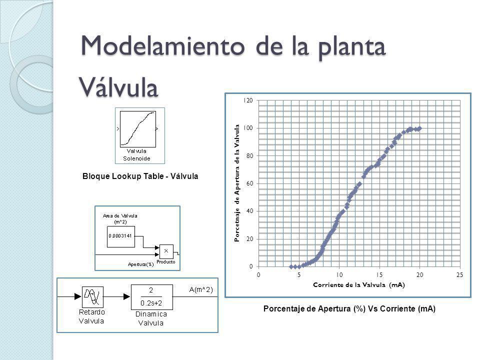 Modelamiento de la planta