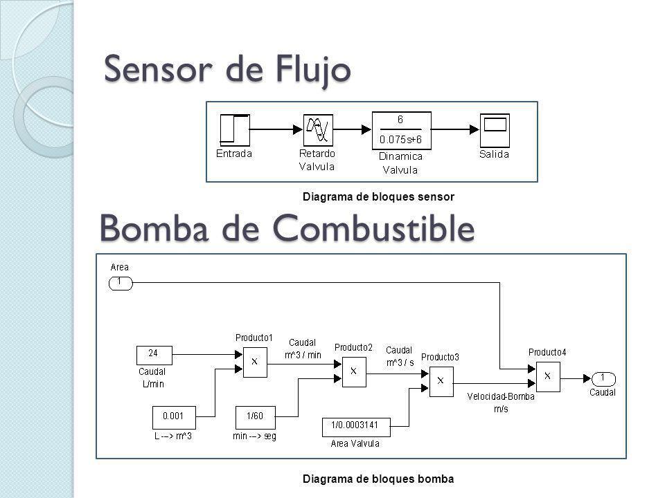 Sensor de Flujo Bomba de Combustible Diagrama de bloques sensor