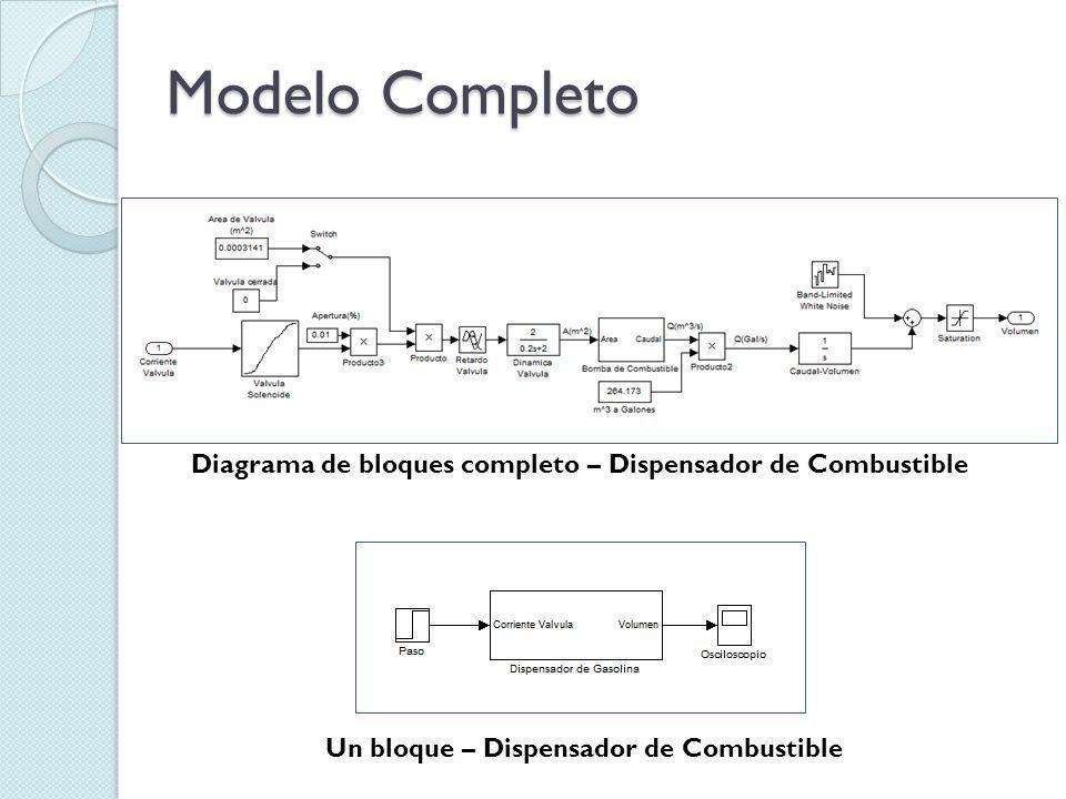 Modelo Completo Diagrama de bloques completo – Dispensador de Combustible.
