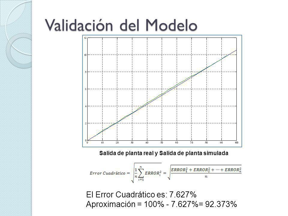 Validación del Modelo El Error Cuadrático es: 7.627%