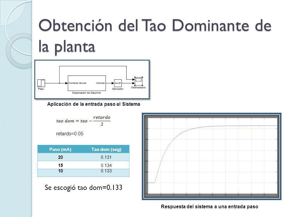 Obtención del Tao Dominante de la planta