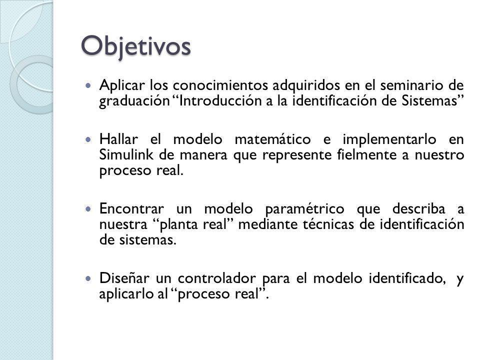 Objetivos Aplicar los conocimientos adquiridos en el seminario de graduación Introducción a la identificación de Sistemas