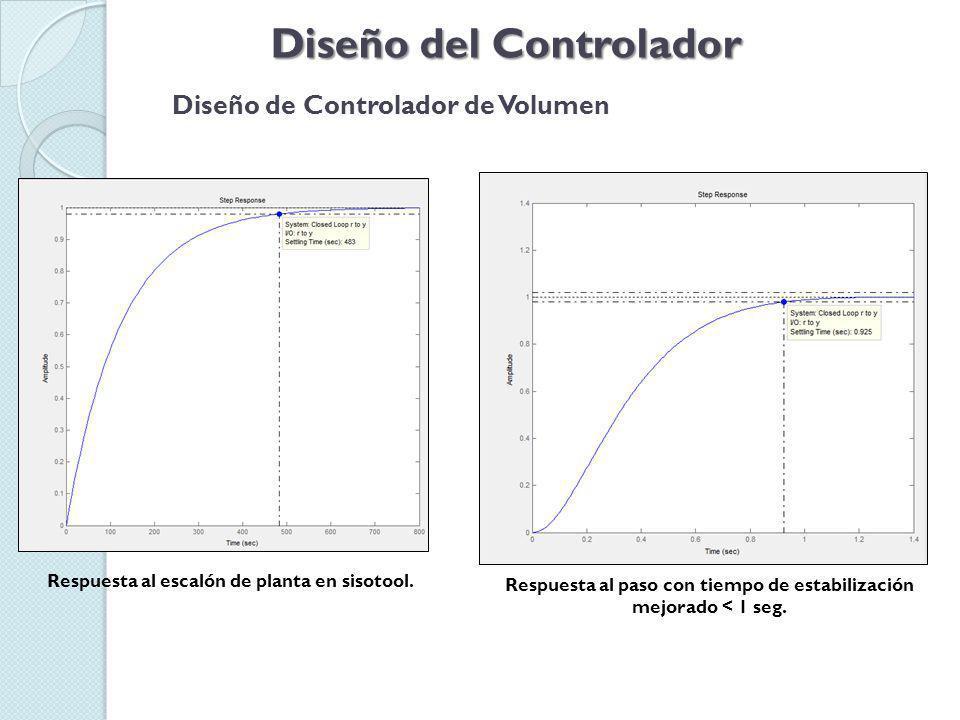 Diseño del Controlador