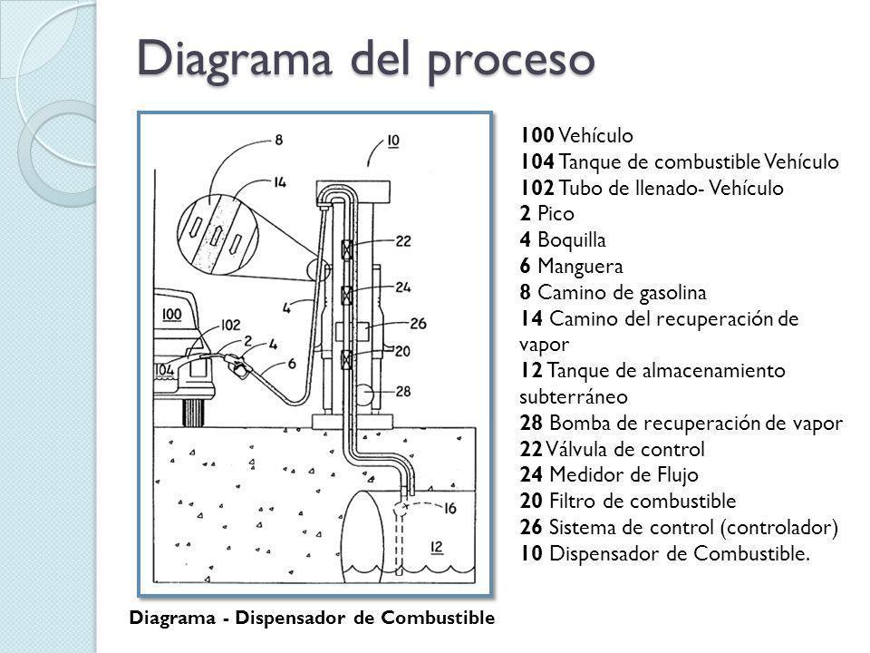 Diagrama del proceso 100 Vehículo 104 Tanque de combustible Vehículo