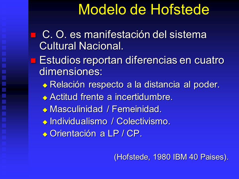 Modelo de Hofstede C. O. es manifestación del sistema Cultural Nacional. Estudios reportan diferencias en cuatro dimensiones:
