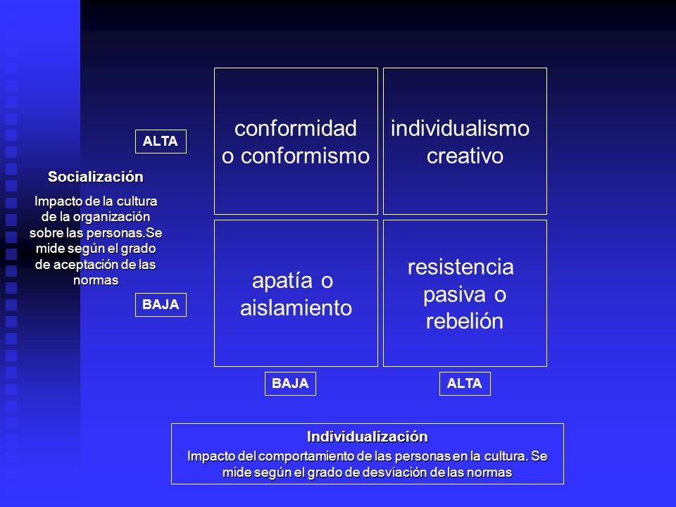 conformidad o conformismo individualismo creativo apatía o aislamiento