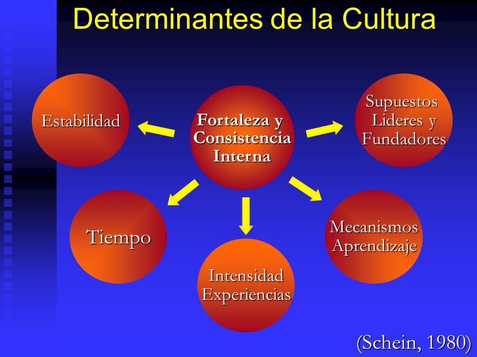 Determinantes de la Cultura