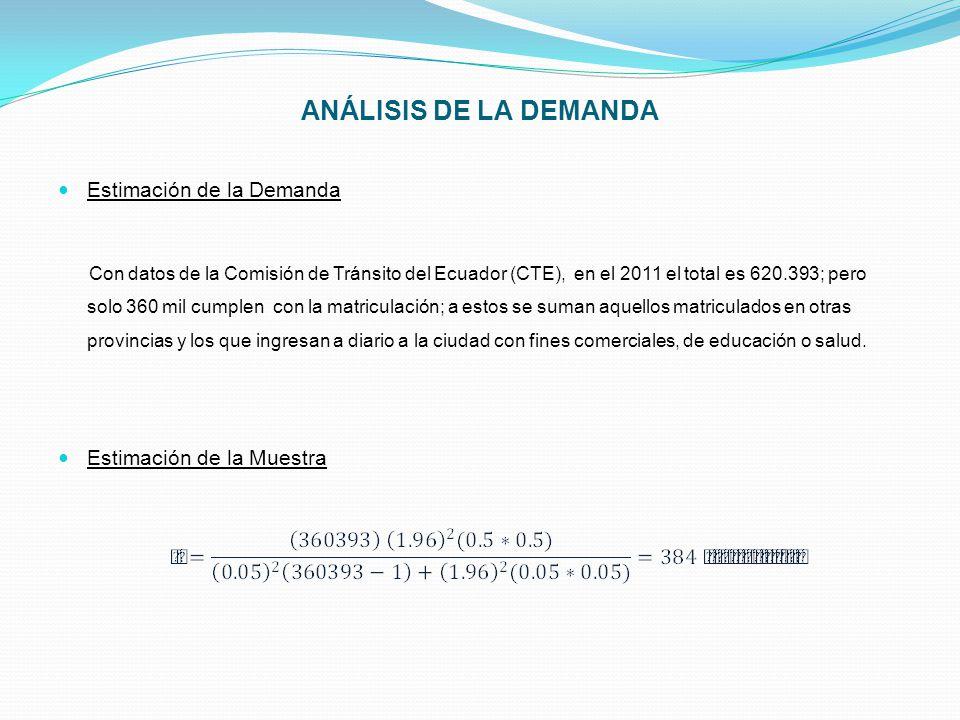 ANÁLISIS DE LA DEMANDA Estimación de la Demanda