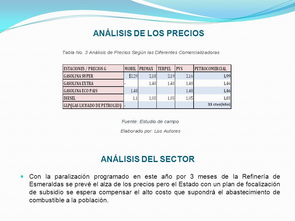 ANÁLISIS DE LOS PRECIOS