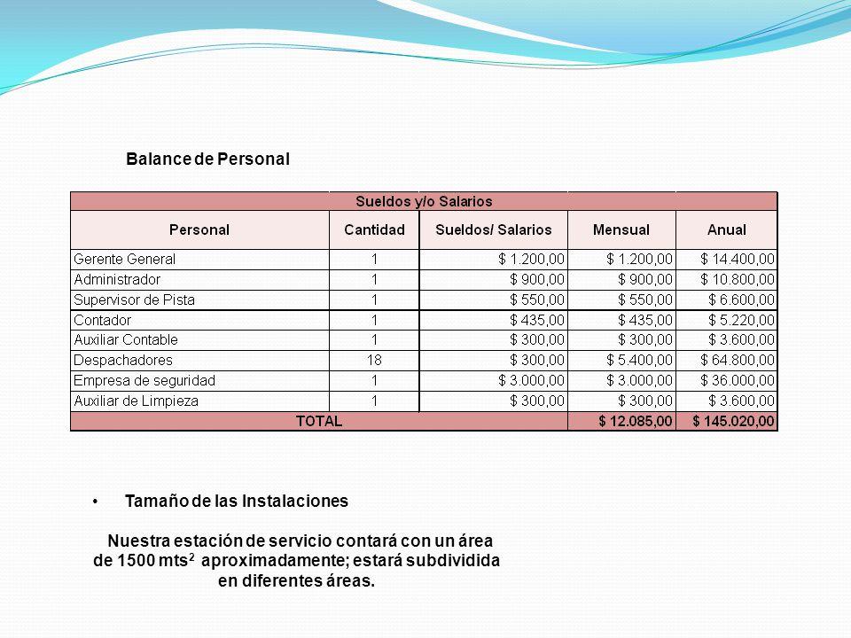 Balance de Personal Tamaño de las Instalaciones.